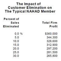 Impact of Customer Elimination - Al Bates